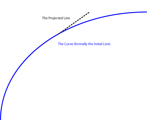 Figure 2.3: The Initial Line is now a curve, changing how it interacts with the Projected Line